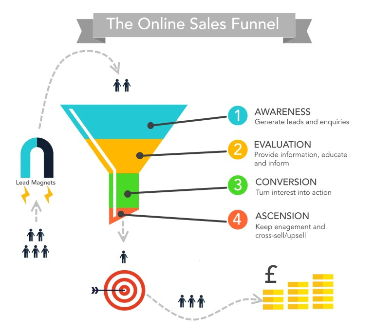Digital Marketer Funnel
