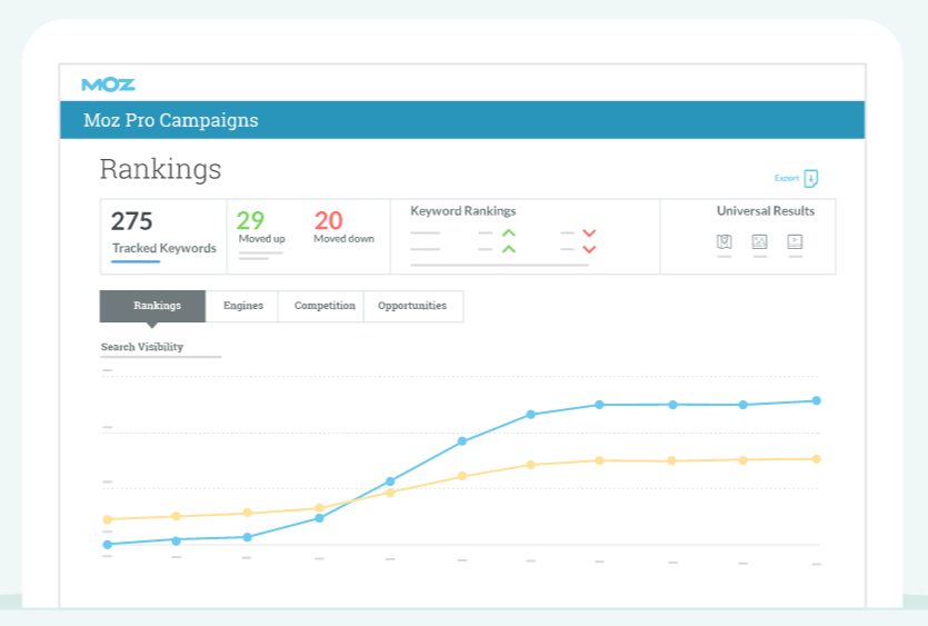 Moz Pro Features - Keyword Rank Tracking Tools