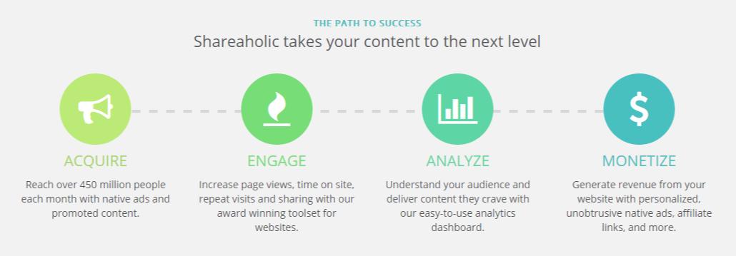 Shareaholic Content Marketing Tools