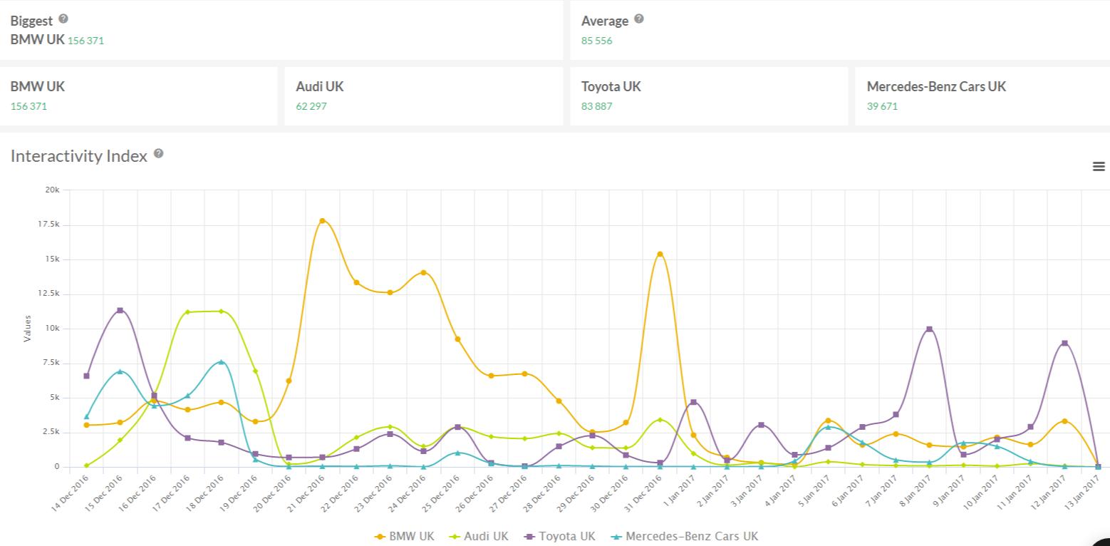 Sotrender Social Media Analytics