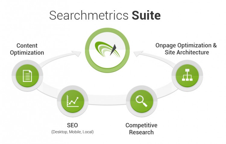 Searchmetrics SEO Research