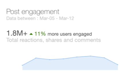 SocialInsider.io Facebook Analytics