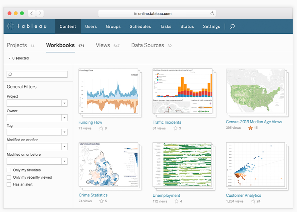 Tableau Analytics Dashboard