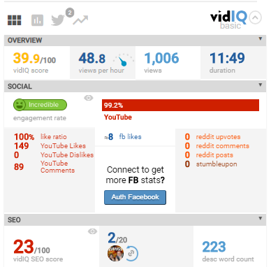YouTube Video Analytics With VidIQ