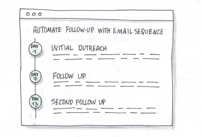 Pitchbox – Influencer Outreach & Content Marketing Platform