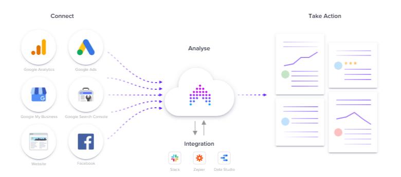 Jepto – Digital Marketing Intelligence and Automation